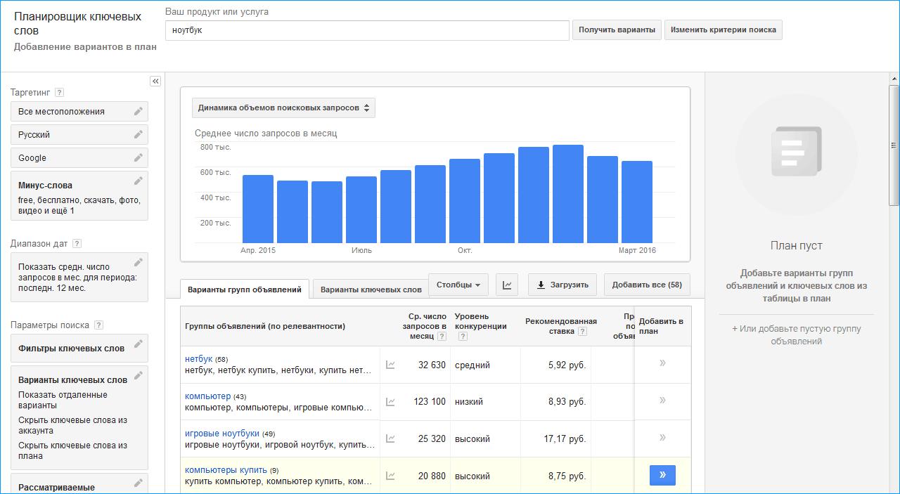 частота запроса гугл