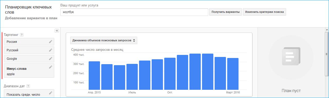 гугл таргетинг