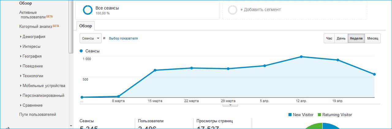 статистика гугл аналитикс