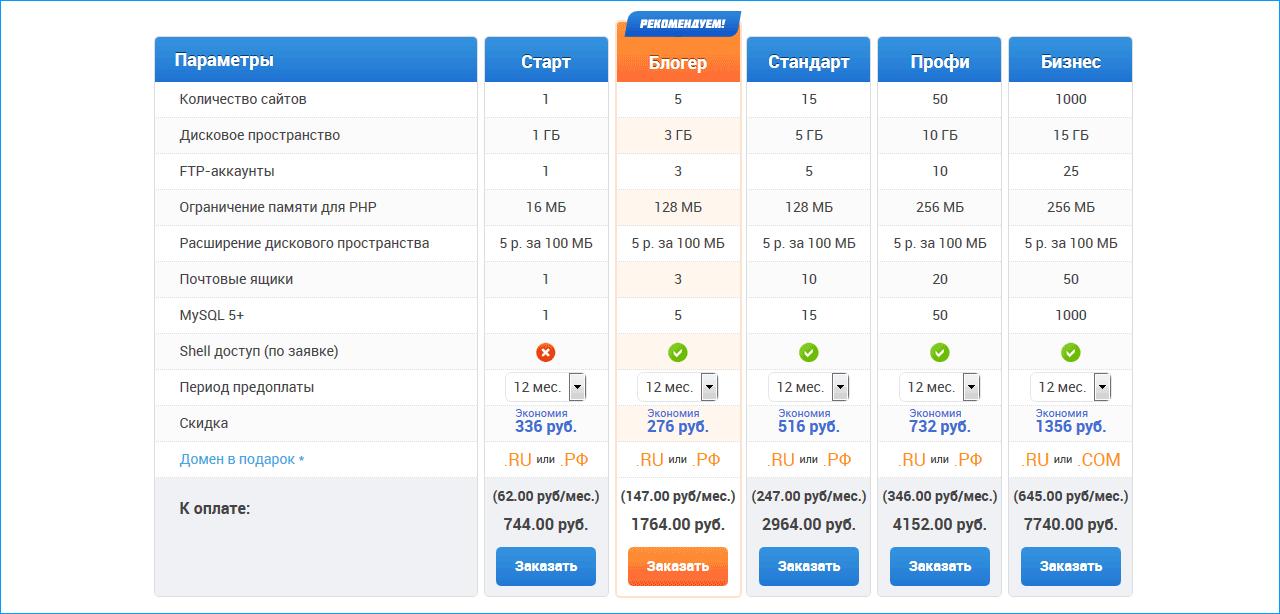 линукс хостинг